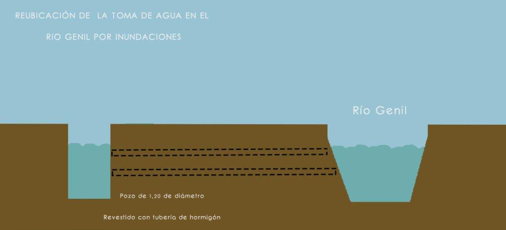 Croqui del proyecto de reubicación de la toma de agua del río Genil.